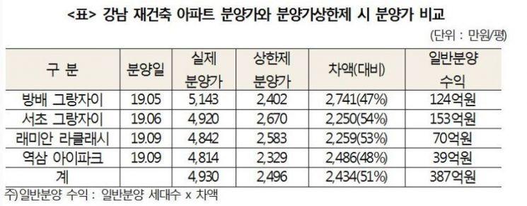 """""""로또 분양 막아라""""…분양가상한제 '10년' 전매제한 쉬워진다"""