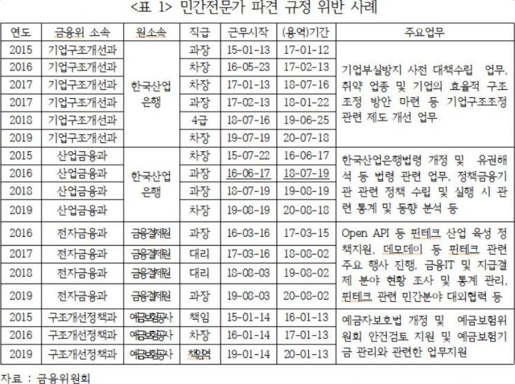 """[2019 국감]김선동 """"금융위 근무 민간 파견직원 최근 5년간 236명…이해충돌 발생 우려"""""""