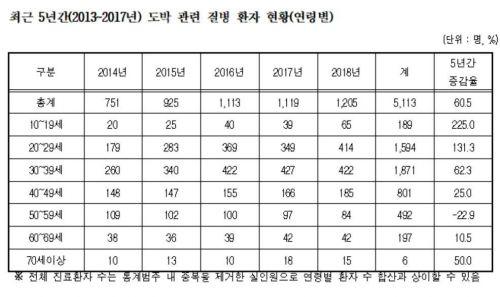 """[2019 국감]김광수 """"도박중독 환자 3명 중 2명 20·30대"""""""