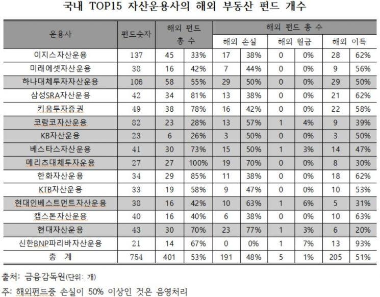 """[2019 국감]""""'묻지마 부동산펀드' 상위 15개 운용사 절반이 손실…당국, 실사강화 가이드 내려야"""""""