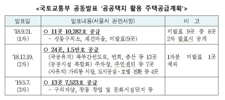서울시 '부지활용' 공공주택 공급, 5곳 착공·8곳 사업계획 수립