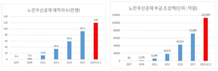 '노란우산공제' 가입자 120만명 돌파…경품 이벤트