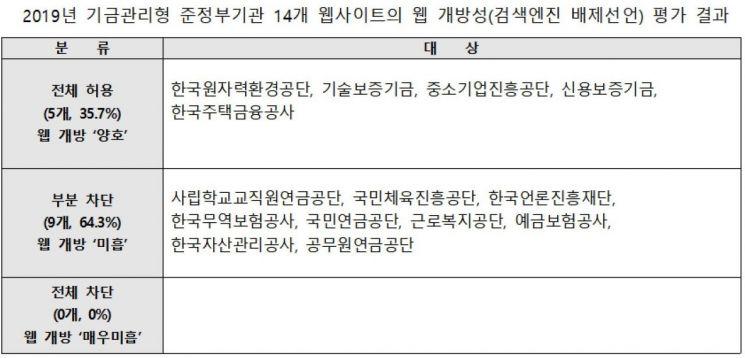 기금관리형 준정부기관 14곳 중 9곳 웹 개방성 '미흡'