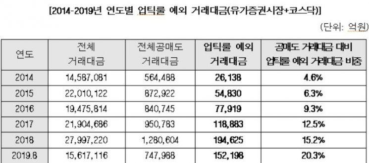 """[2019 국감]김병욱 """"공매도 '업틱룰' 예외 거래액 5년간 약17兆↑…전체 대비 4.6%→20.3%"""""""