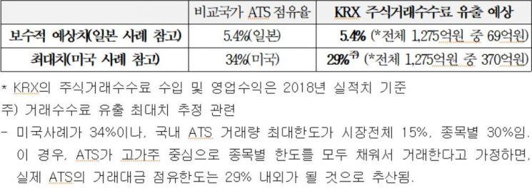 """[2019 국감]김정훈 """"대체거래소 세우면 한국거래소 수수료 69억~370억원 감소"""""""