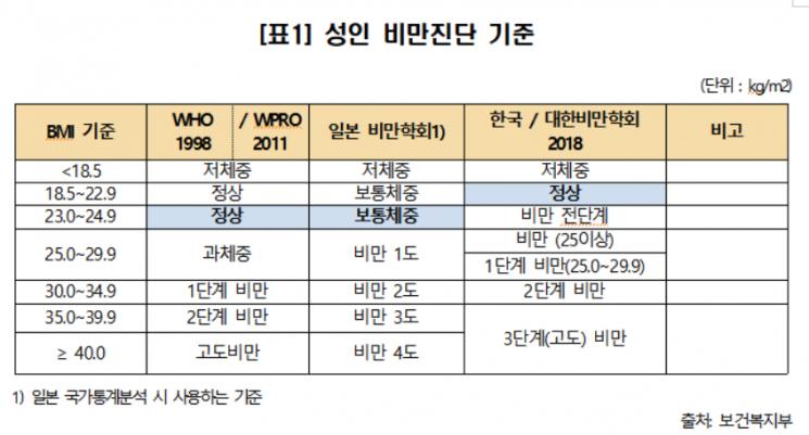 """[2019 국감] 외국 정상체중, 한국에선 비만?…""""국내 기준 유독 엄격"""""""
