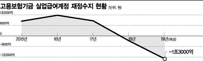 [2019 국감]고갈위기 고용보험기금, DLS 투자로 수백억날려