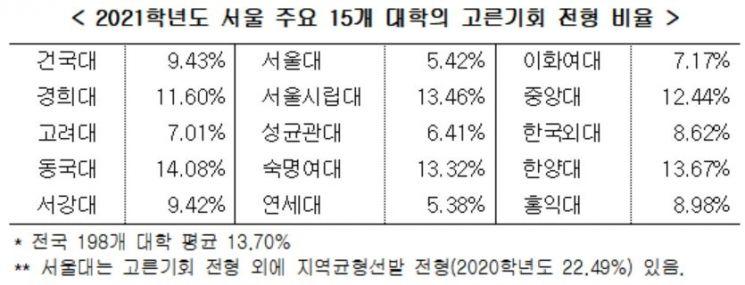 [2019 국감] 서울 15개大, '고른기회전형' 갈수록 적게 뽑아
