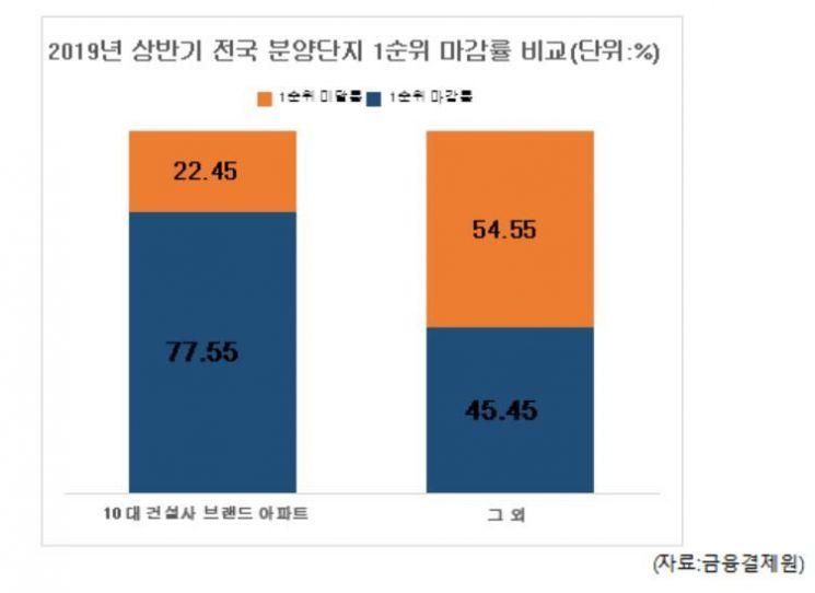 1순위 청약 마감률, 10대 건설사 77%…이외 건설사 대비 30%p 높아