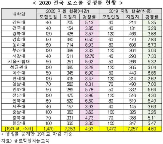 로스쿨 19곳 경쟁률 4.93대 1 … 서강대 12.78대 1로 역대최고