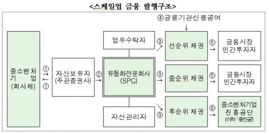 '소부장' 스케일업 금융 1600억 추가…유동화증권