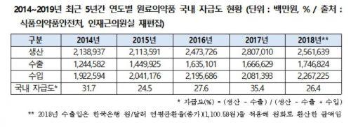 [2019 국감]의약품 해외 의존도 커…원료의약품 자급도 26.4%