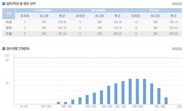 제 388회 토익 평균 성적/사진=YBM 홈페이지 캡처