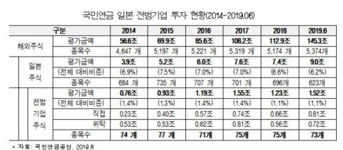 """[2019 국감]국민연금, 日 전범기업에 1.5조원 투자…""""책임투자 소홀"""""""