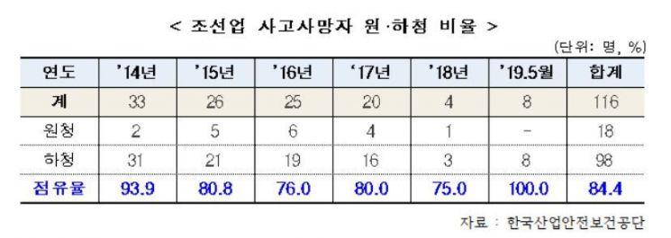"""""""하청만 죽었다"""" 조선업 사고사망, 하청노동자 비율 84.4%"""