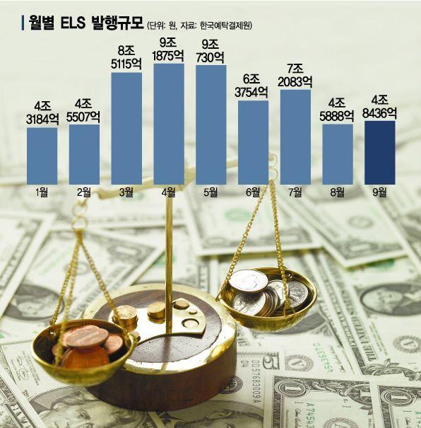 25兆 '홍콩 ELT' 폭탄 몰려온다…은행, 판매중단 시작