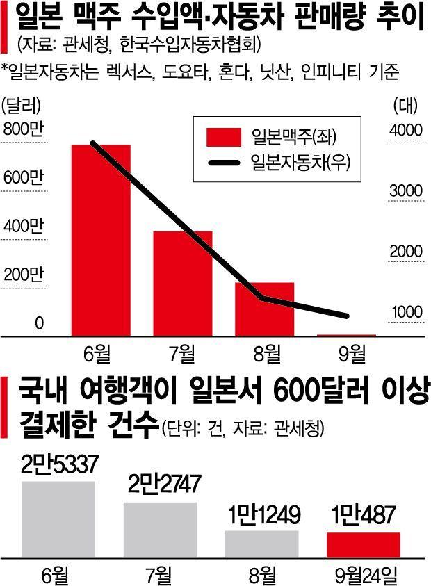 """예전과 다른 일본 불매운동 100일…""""국민 스스로의 참여가 효과 더 높여""""(종합)"""