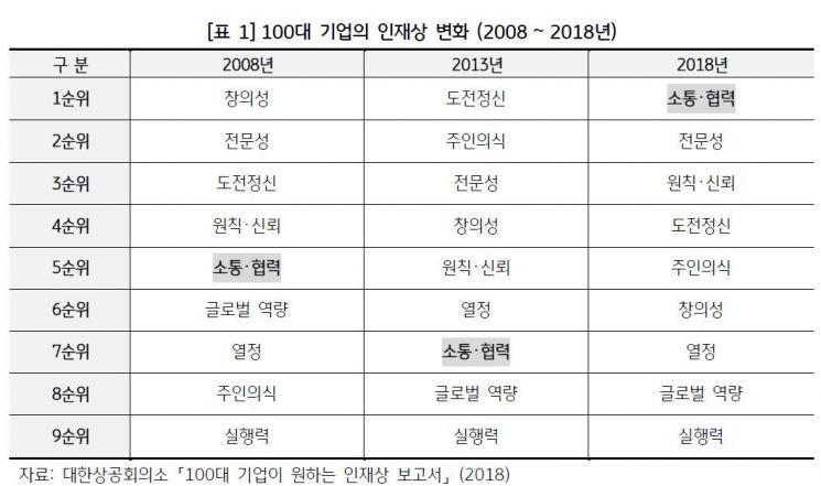 자료:KB경영연구소