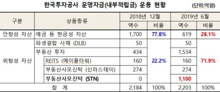 """[2019 국감]김경협 """"KIC, 내부적립금 70% 부동산투자"""""""