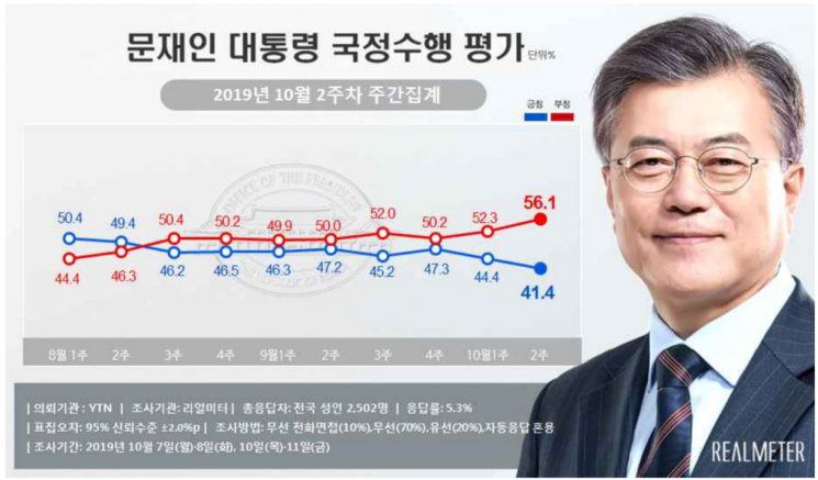 文 지지율 41.4% '최저치'…민주·한국 지지율 0.9%p差 [리얼미터]