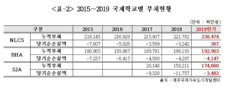 [단독]'6000억원 빚더미' 제주국제학교…외국인 학생도 외면