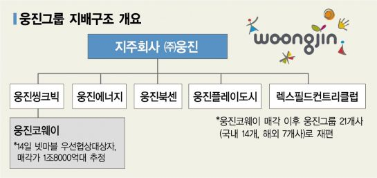 윤석금 웅진그룹 회장이 게임사 택한 이유