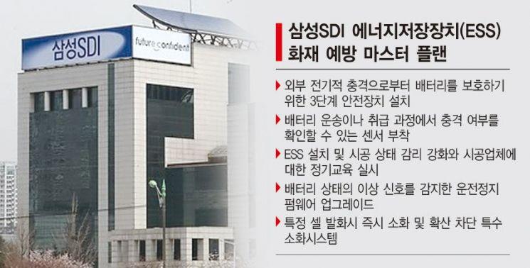 삼성SDI, ESS 화재예방 '2000억 플랜' 가동
