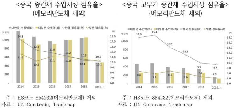 '메모리반도체 빼면?' 中중간재 수입, 일본산>한국산 첫 추월