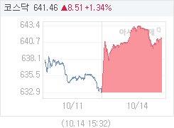 10월 14일 코스닥, 8.51p 오른 641.46 마감(1.34%↑)