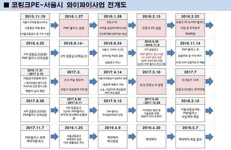 [2019 국감]서울시 공공와이파이 기술 검증위원 '동양대 교수' 선정 의혹 (종합)