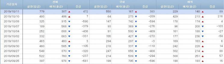 [일일펀드동향]韓주식형, 11거래일만 400억 순유입