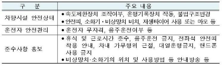 ▲ 가을철 주요 관광지 전세버스 합동점검 주요 내용 (자료=국토교통부)