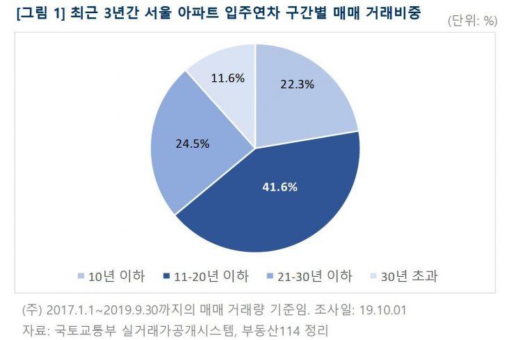 서울 아파트 매매 10건 중 4건, '입주 11~20년 이하'