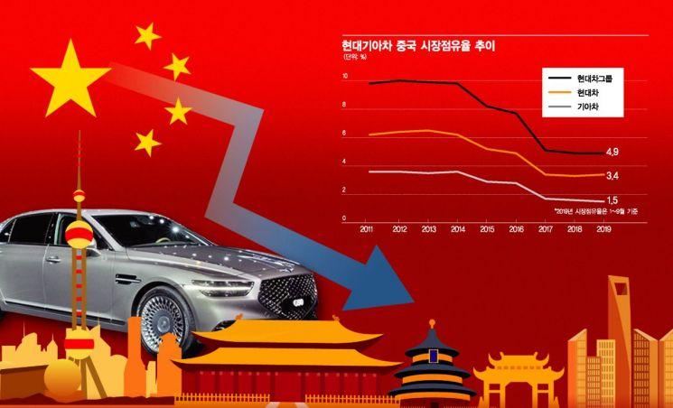 추락하는 중국 車시장…날개 편 日·獨 낙하산도 못편 韓·美