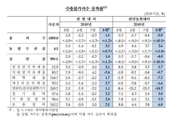 수출물가지수(자료 =한국은행)