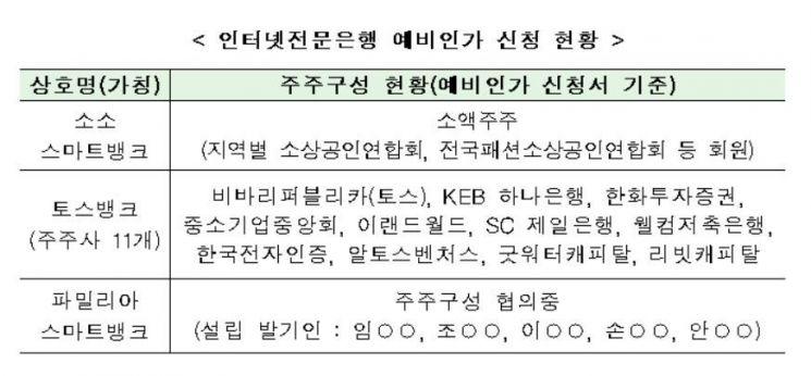 """참여연대 """"인터넷은행 대주주 특혜 안돼…저축은행 사태 잊었나"""""""