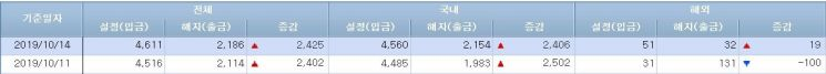 [일일펀드동향]韓채권형, 2거래일간 5000억 순유입