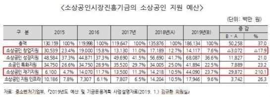 """[2019 국감] """"소상공인 예산 편중 심각""""…'재기지원' 급증"""