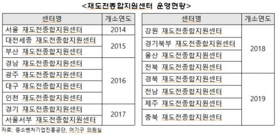"""[2019 국감] '재도전종합지원센터' 없는 충남…""""정책지원 혜택 소외"""""""