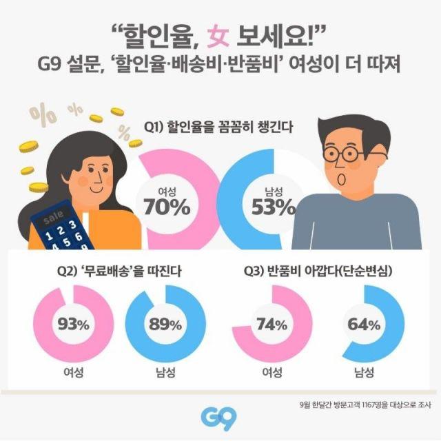 """G9 """"여성이 남성보다 할인률·배송비에 더 민감"""""""