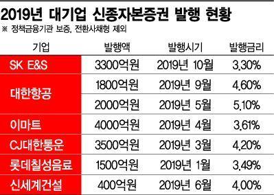 대기업 새 자금줄 '신종자본증권'