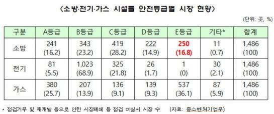 [2019 국감] 소방설비 '최하등급' 전통시장 250곳