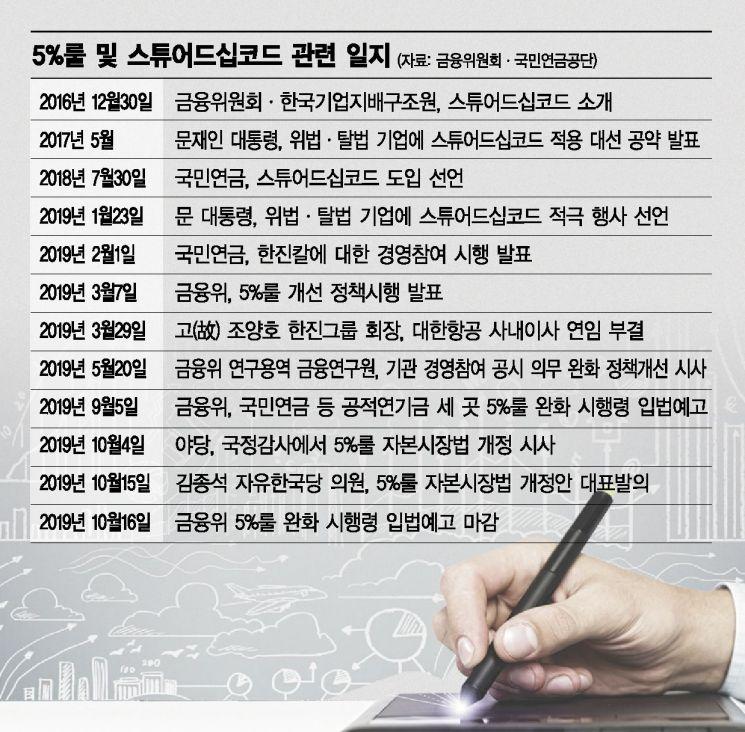 정부-야당 '5%룰' 완화 의견상충(종합)
