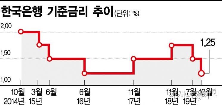 """이주열 한은 총재 """"기준금리 인하 여력 남았다""""…내년 인하 가능성 ↑"""