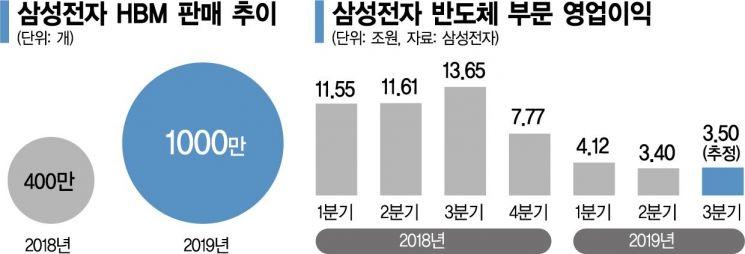 삼성 'AI 반도체' 벌써 1000만개 팔았다