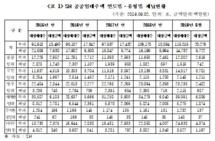 """[2019 국감]SH공사 임대주택, 전체 13%가 임대료 체납…""""관리·지원 필요"""""""