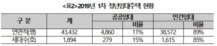 2019년 1차 청년임대주택 현황(출처:정동영 민주평화당 대표 의원실)