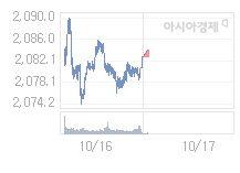 10월 17일 코스피, 1.07p 내린 2081.76 출발(0.05%↓)