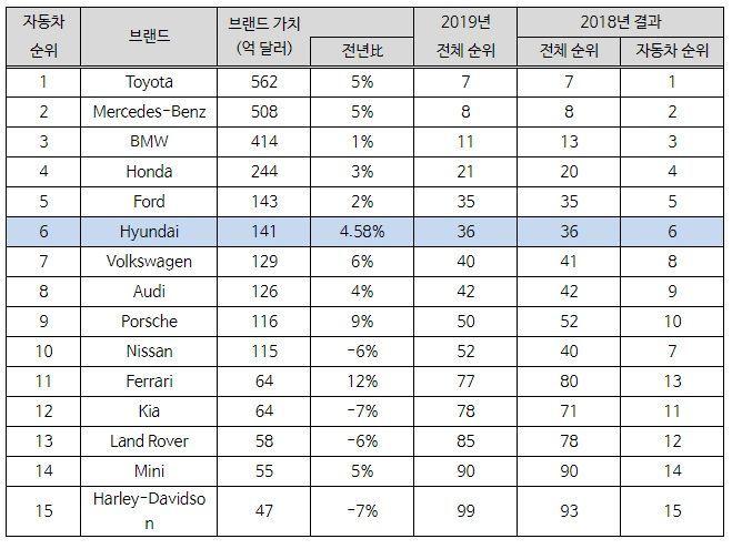 글로벌 100대 브랜드 자동차 부문 순위/자료=인터브랜드
