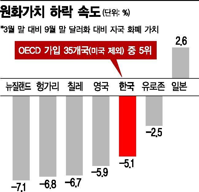 """""""원화 가치 하락, 세계서 가장 빠른 수준""""…맷집 약해진 환율"""